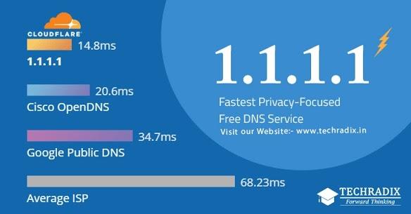 1.1.1.1 DNS
